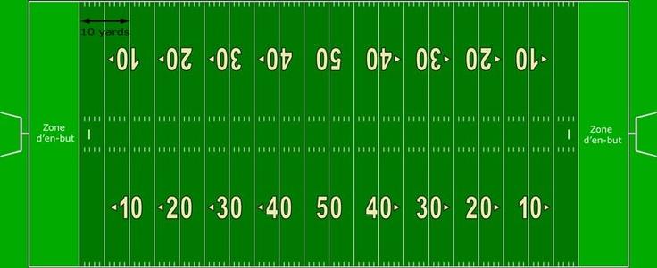 Comprendre un terrain de football américain
